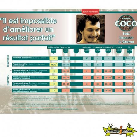 Tableau de culture Canna Coco