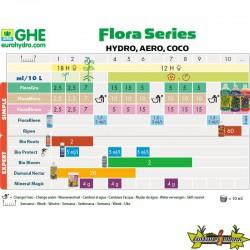 Tableau de culture GHE Flora Serie Hydro