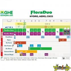 Tableau de culture GHE FloraDuo