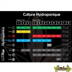 Tableau de culture 1 2 3 4 5 Hydroponics