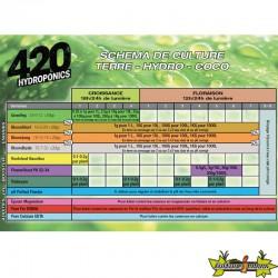 Tableau de culture 420 Hydroponics