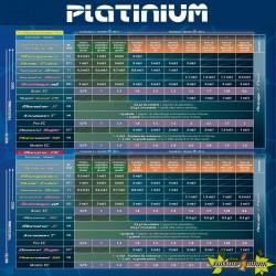 Tableau de culture Platinium SensiStar