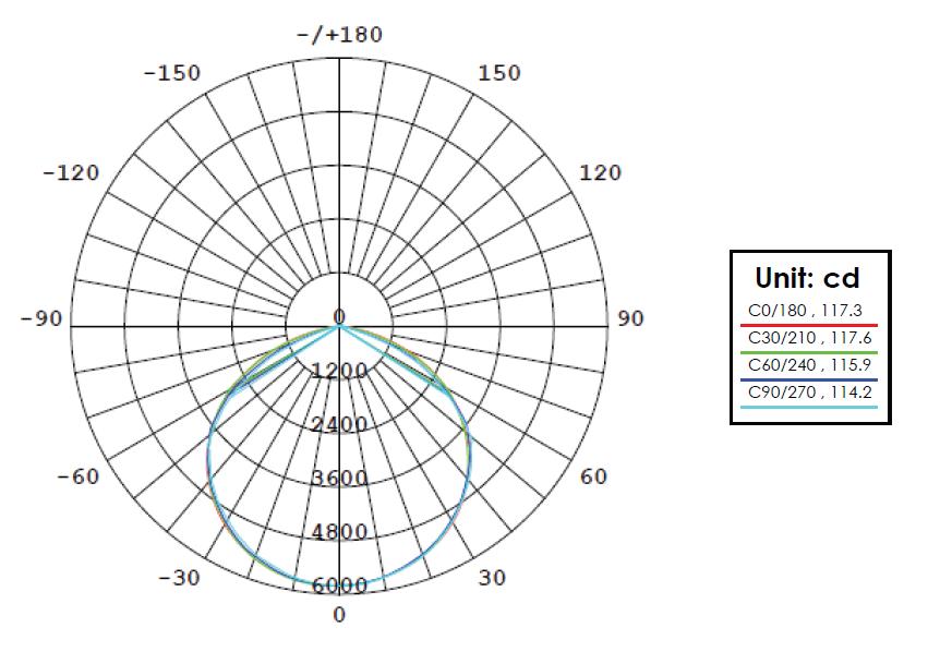 Courbe de distribution lumineuse ZEUS 600W